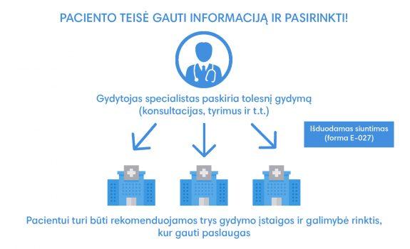 Paciento teisė